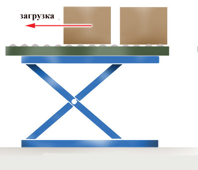 Скольжение грузов на открытом подъемном столе